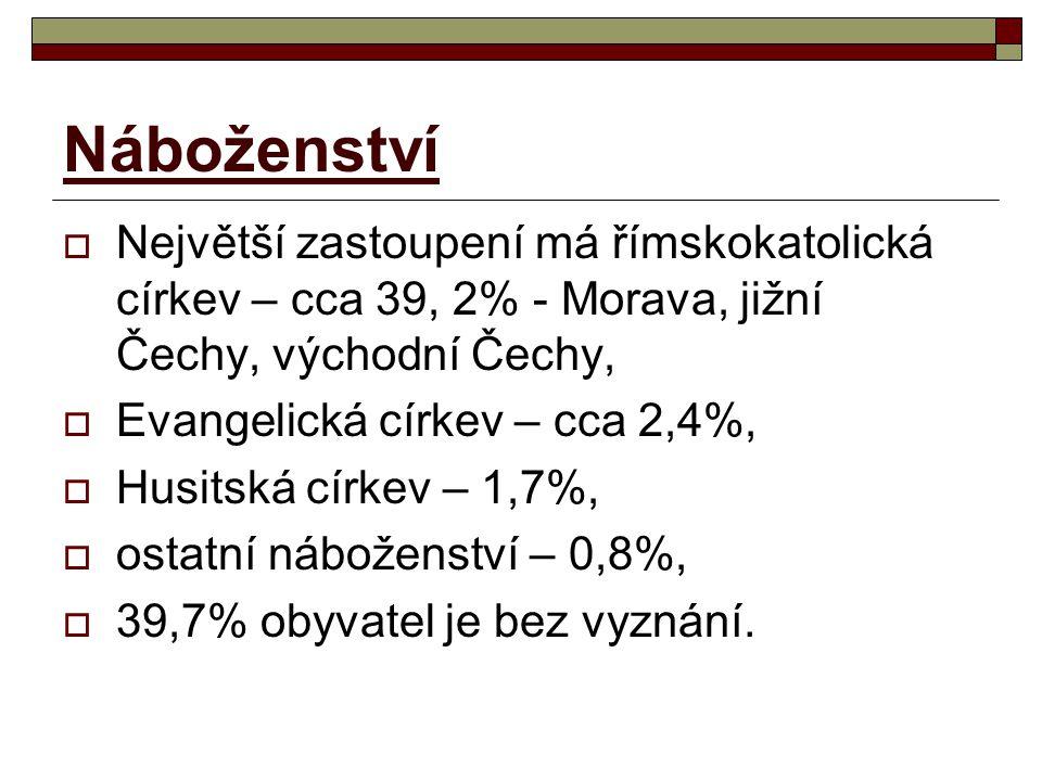 Náboženství Největší zastoupení má římskokatolická církev – cca 39, 2% - Morava, jižní Čechy, východní Čechy,