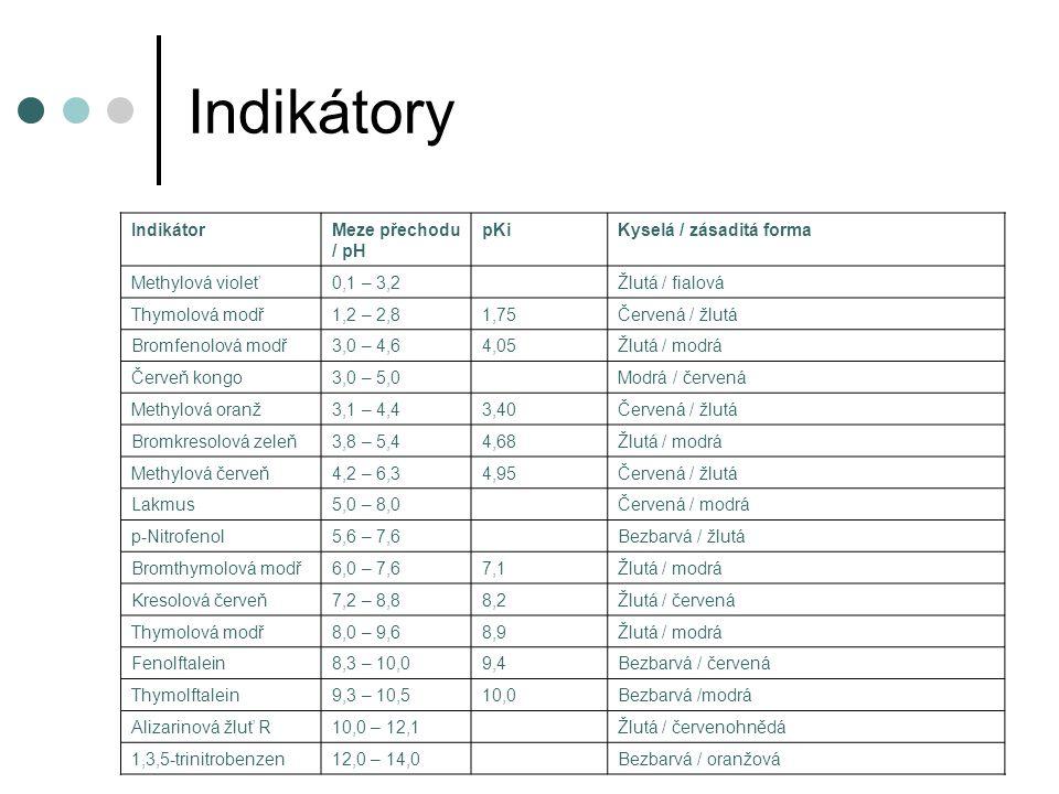 Indikátory Indikátor Meze přechodu / pH pKi Kyselá / zásaditá forma