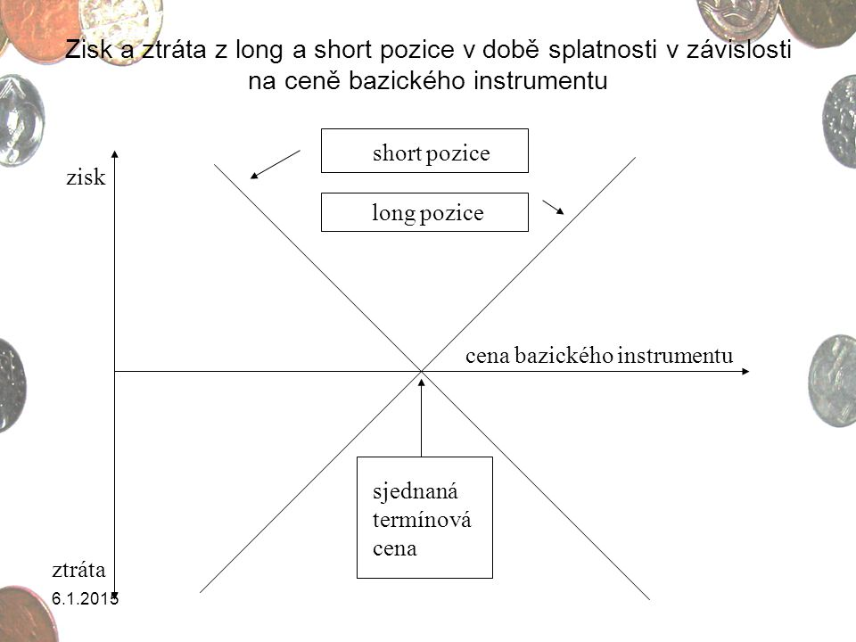 Zisk a ztráta z long a short pozice v době splatnosti v závislosti na ceně bazického instrumentu