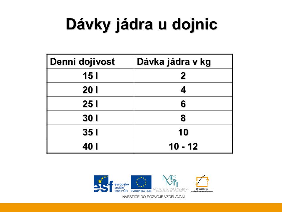 Dávky jádra u dojnic Denní dojivost Dávka jádra v kg 15 l 2 20 l 4