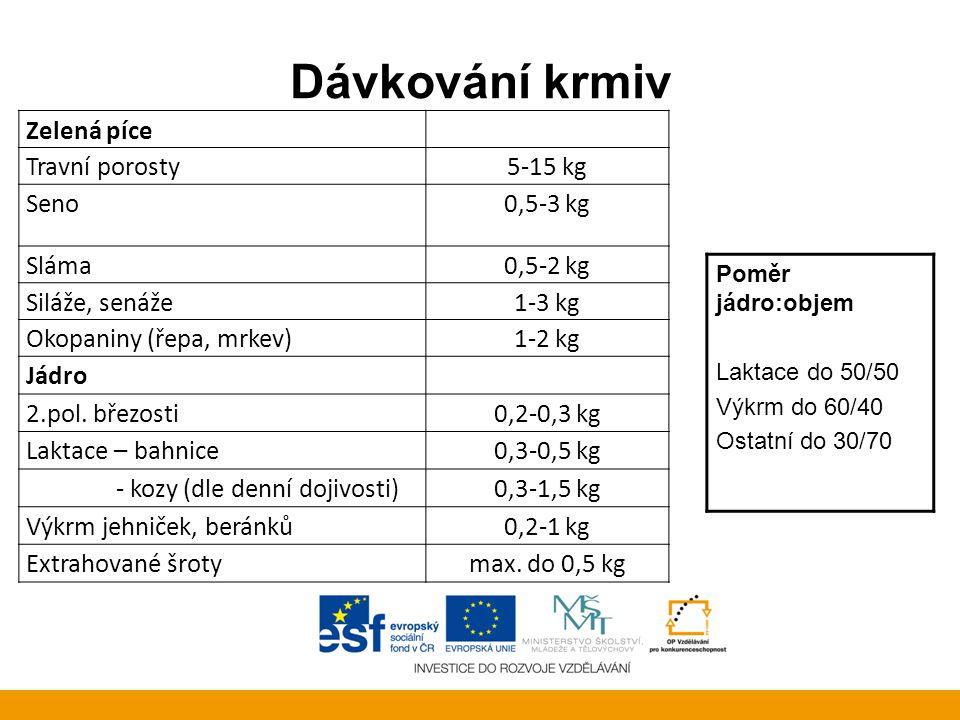 Dávkování krmiv Zelená píce Travní porosty 5-15 kg Seno 0,5-3 kg Sláma