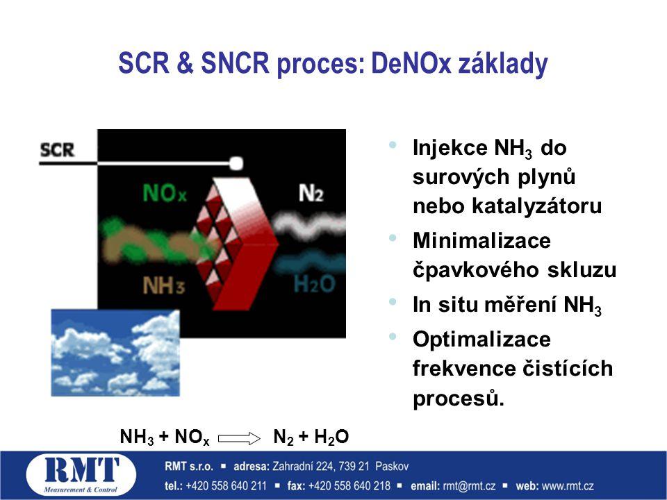 SCR & SNCR proces: DeNOx základy