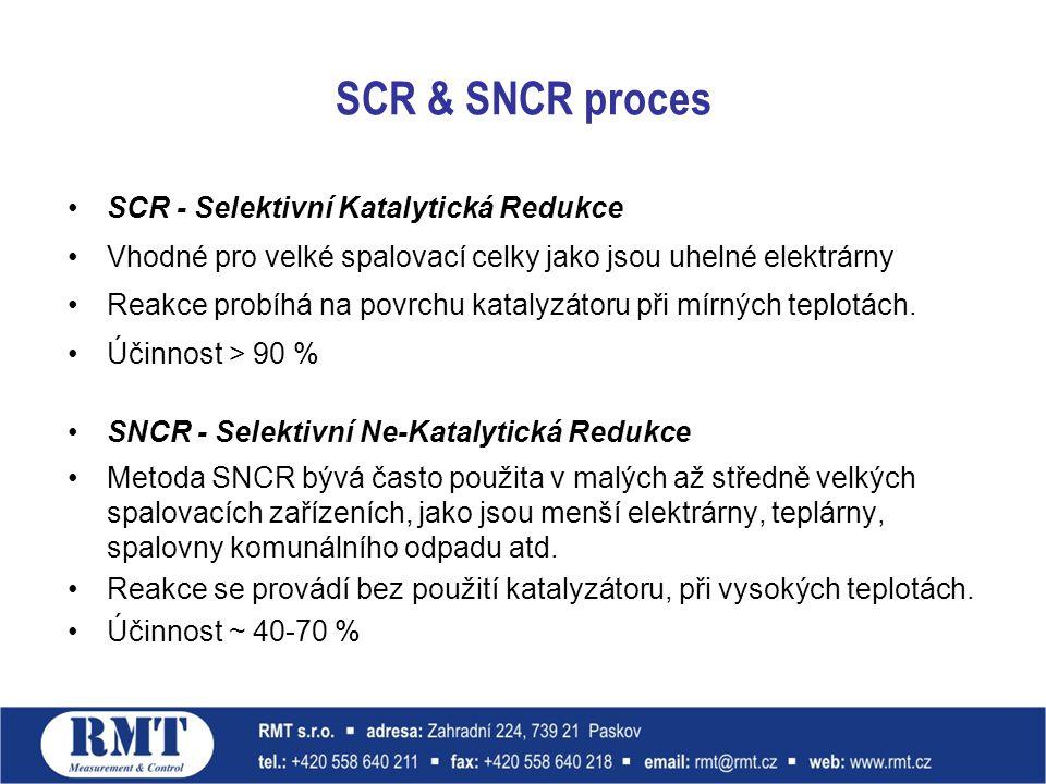 SCR & SNCR proces SCR - Selektivní Katalytická Redukce