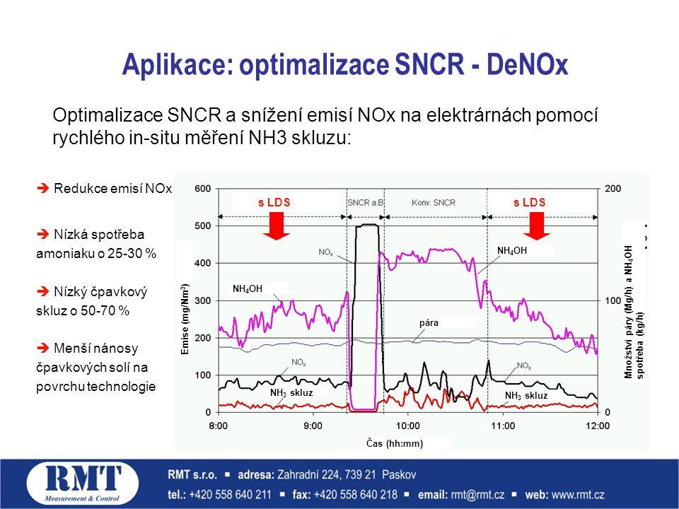 Aplikace: optimalizace SNCR - DeNOx