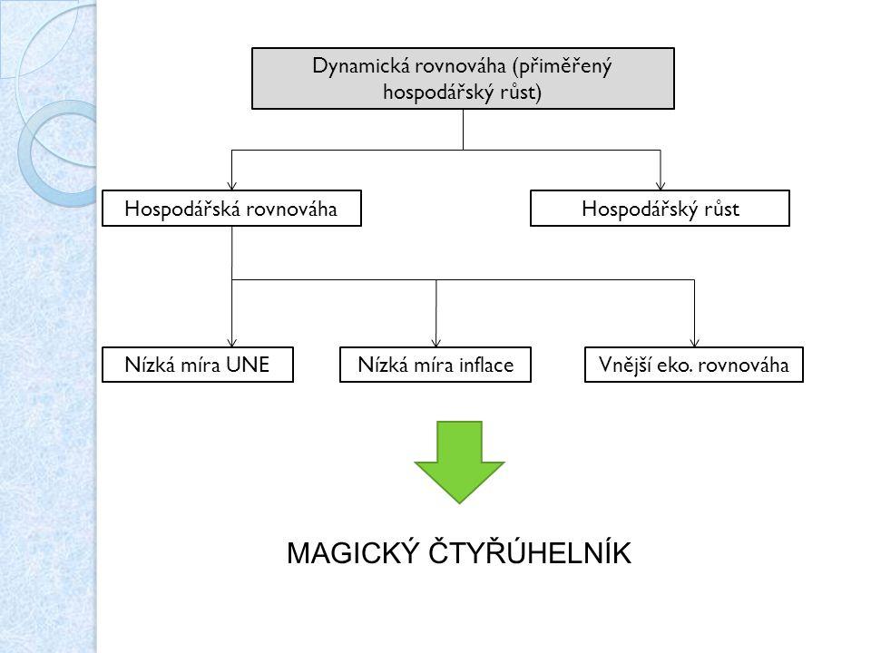 MAGICKÝ ČTYŘÚHELNÍK Dynamická rovnováha (přiměřený hospodářský růst)
