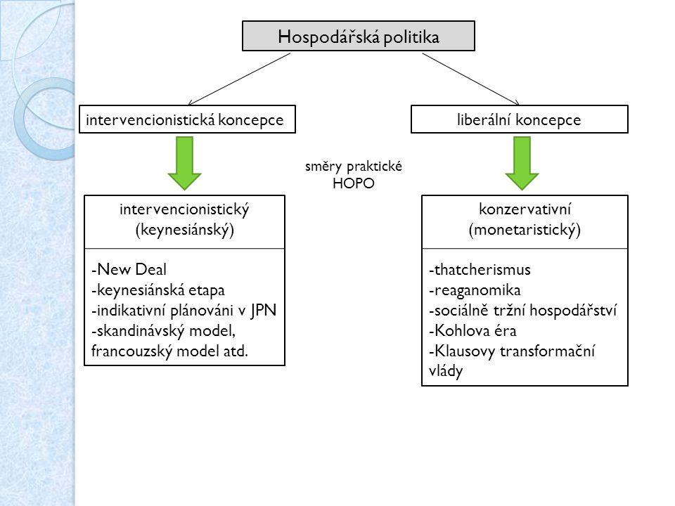 Hospodářská politika intervencionistická koncepce liberální koncepce