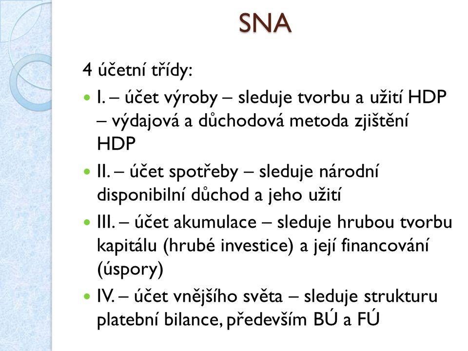 SNA 4 účetní třídy: I. – účet výroby – sleduje tvorbu a užití HDP – výdajová a důchodová metoda zjištění HDP.