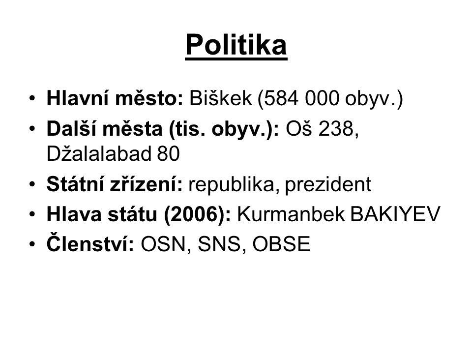 Politika Hlavní město: Biškek (584 000 obyv.)