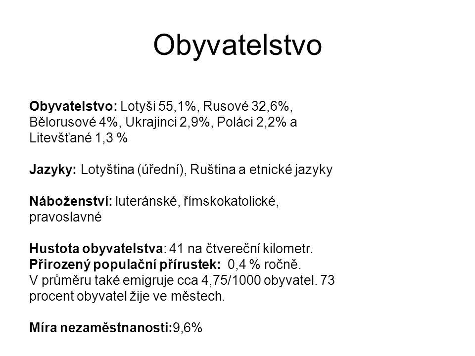 Obyvatelstvo Obyvatelstvo: Lotyši 55,1%, Rusové 32,6%, Bělorusové 4%, Ukrajinci 2,9%, Poláci 2,2% a Litevšťané 1,3 %