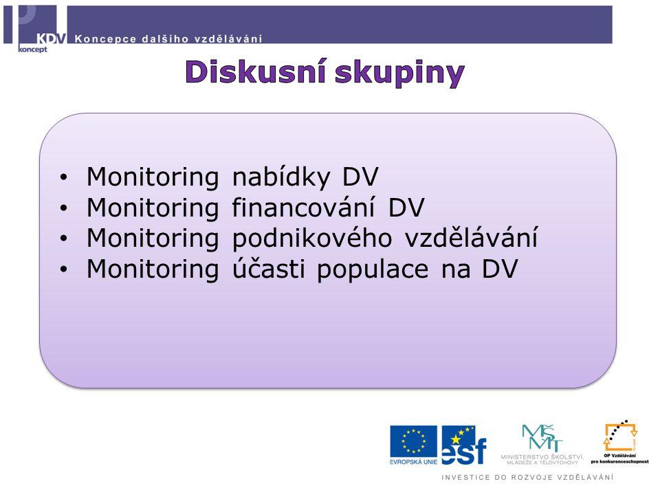 Diskusní skupiny Monitoring nabídky DV Monitoring financování DV