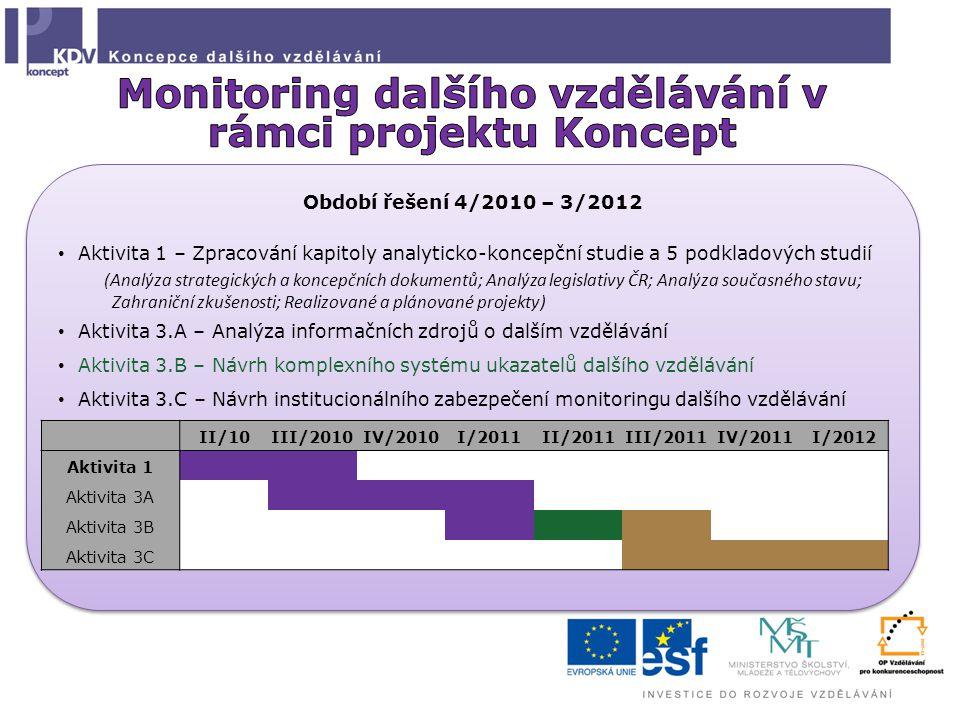Monitoring dalšího vzdělávání v rámci projektu Koncept