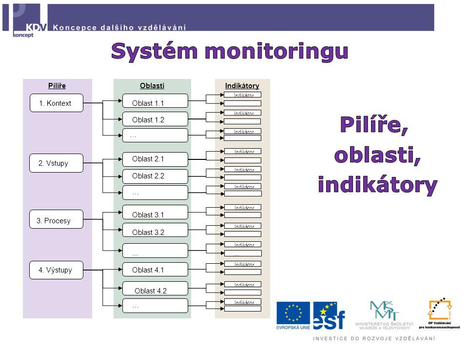 Systém monitoringu Pilíře, oblasti, indikátory