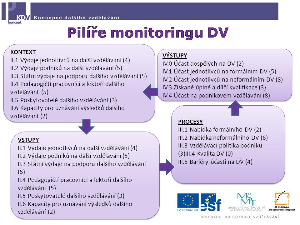 Pilíře monitoringu DV KONTEXT