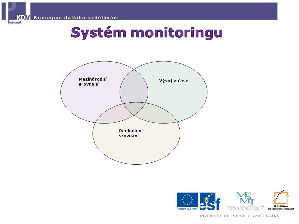 Systém monitoringu Mezinárodní srovnání Vývoj v čase