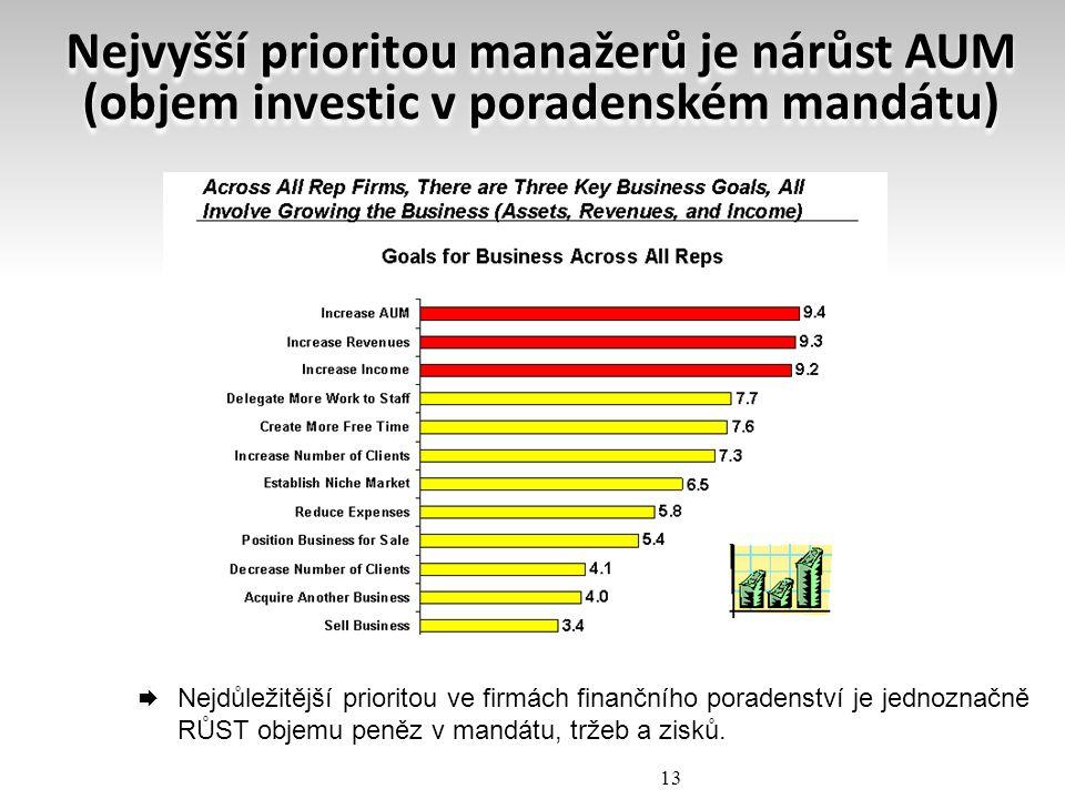 Nejvyšší prioritou manažerů je nárůst AUM (objem investic v poradenském mandátu)