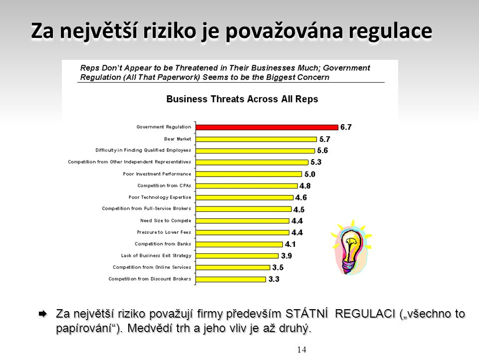 Za největší riziko je považována regulace
