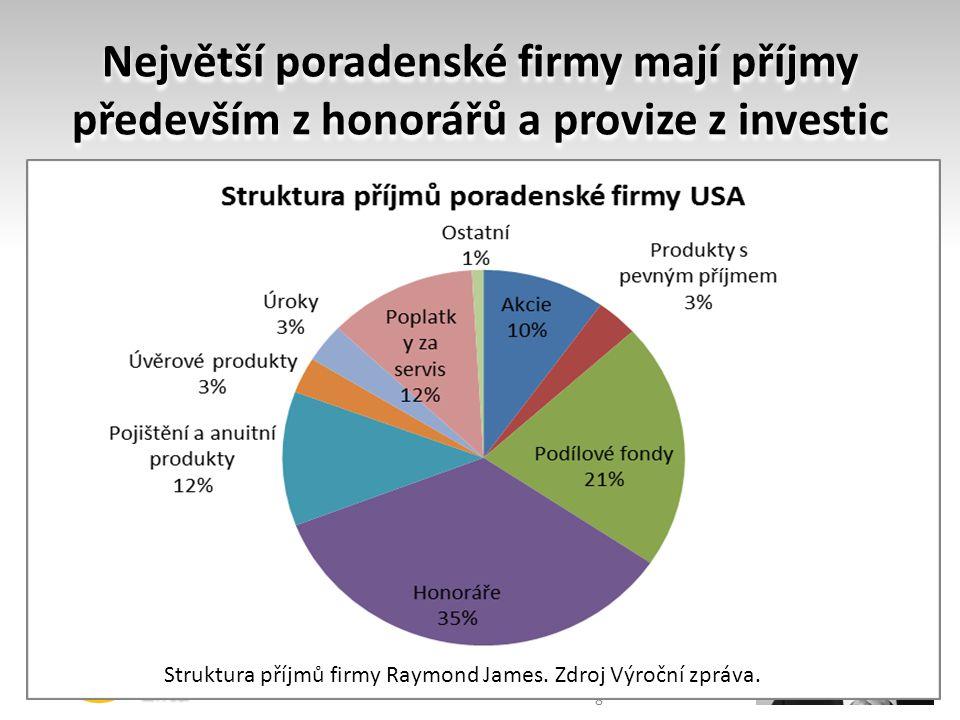 Největší poradenské firmy mají příjmy především z honorářů a provize z investic
