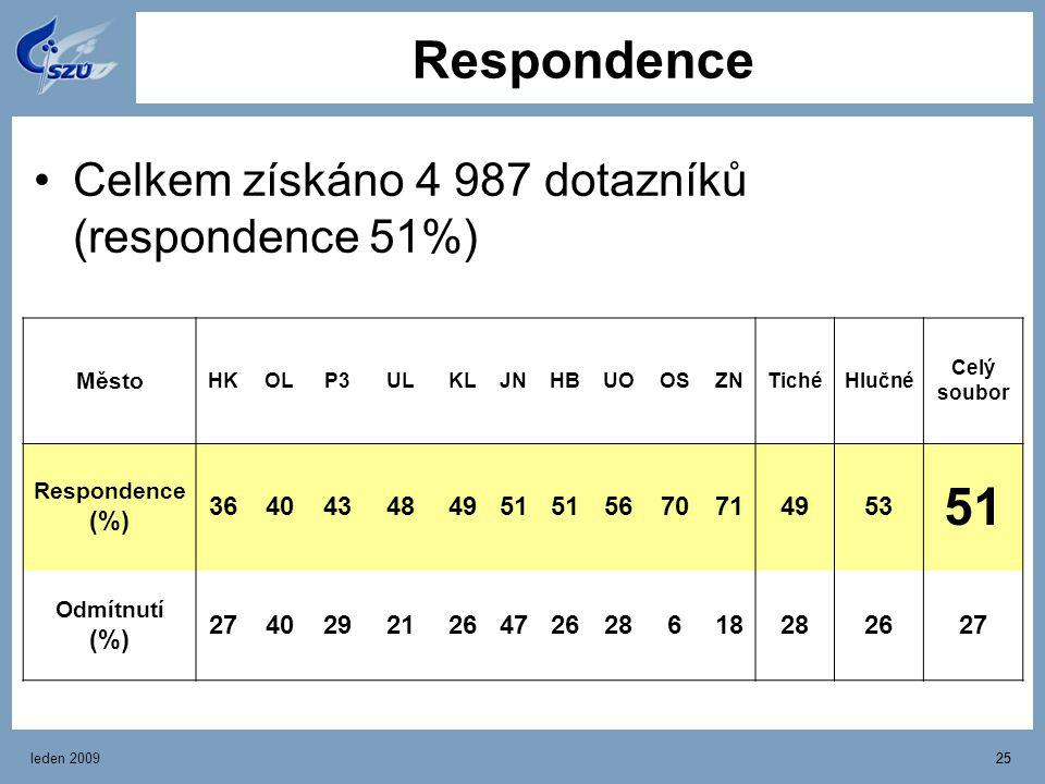 Respondence Celkem získáno 4 987 dotazníků (respondence 51%) 36 40 43