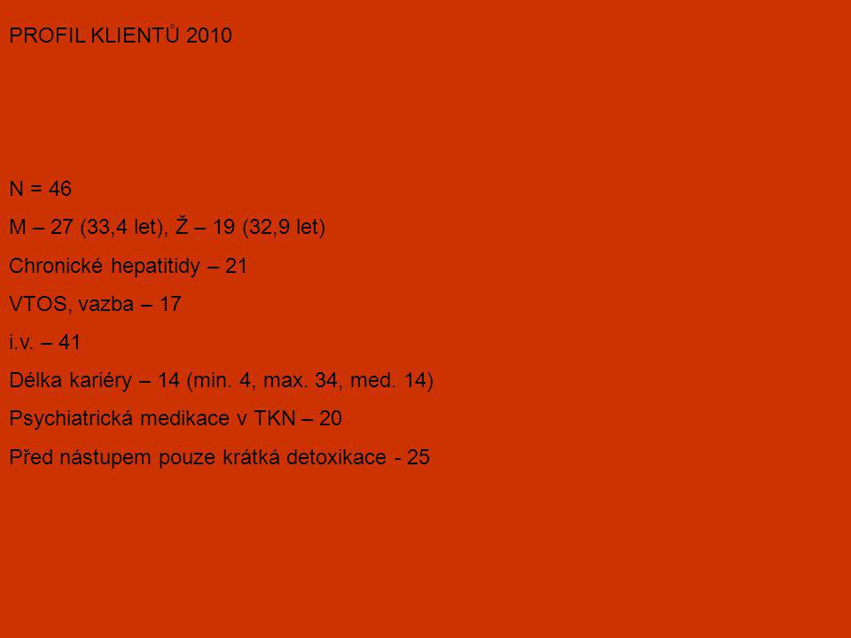 PROFIL KLIENTŮ 2010 N = 46. M – 27 (33,4 let), Ž – 19 (32,9 let) Chronické hepatitidy – 21. VTOS, vazba – 17.