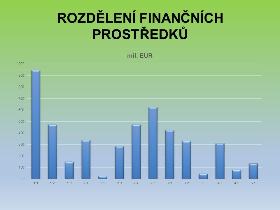 Rozdělení finančních prostředků