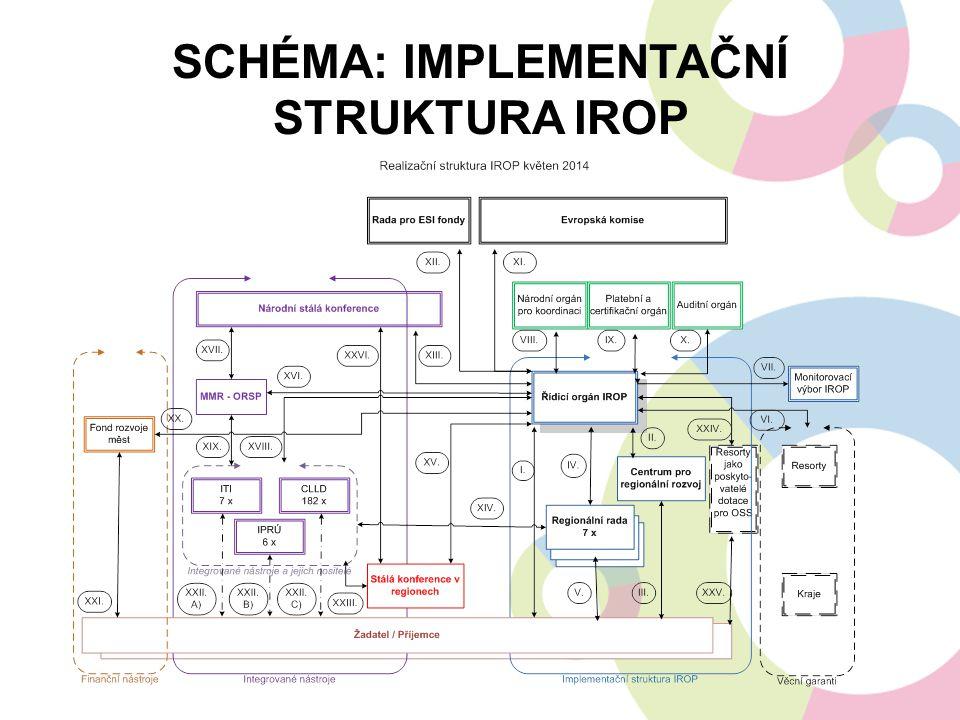 Schéma: Implementační struktura IROP