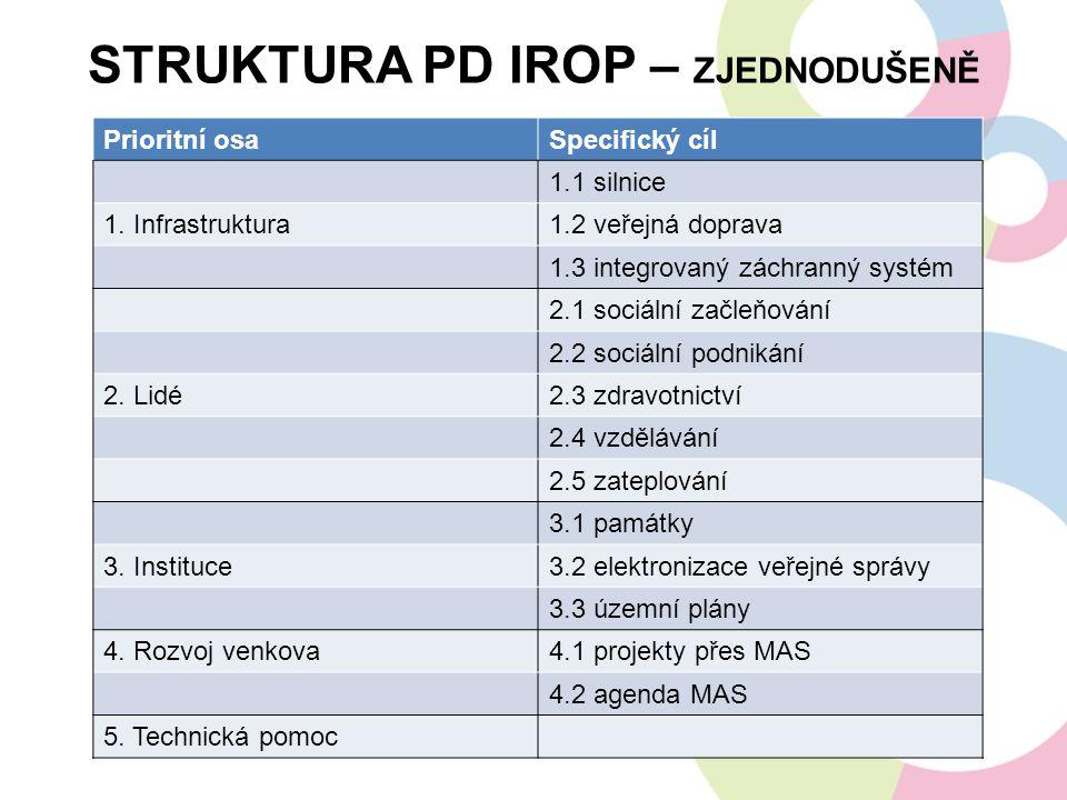 Struktura PD IROP – zjednodušeně