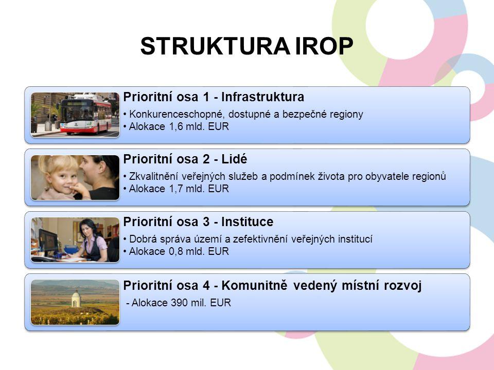 Struktura IROP Prioritní osa 1 - Infrastruktura Prioritní osa 2 - Lidé