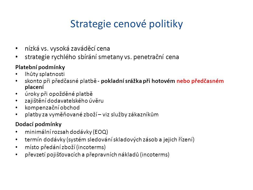 Strategie cenové politiky