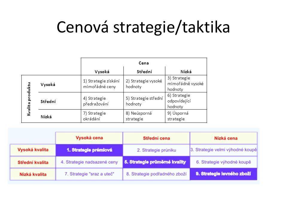 Cenová strategie/taktika