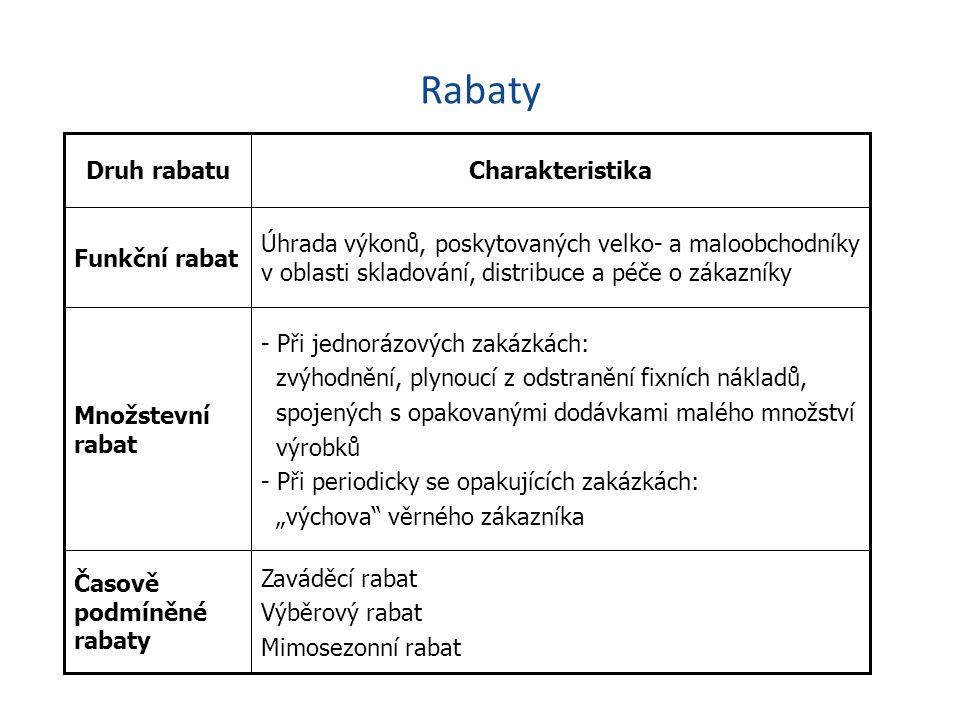 Rabaty Zaváděcí rabat Výběrový rabat Mimosezonní rabat