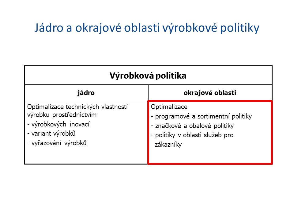 Jádro a okrajové oblasti výrobkové politiky