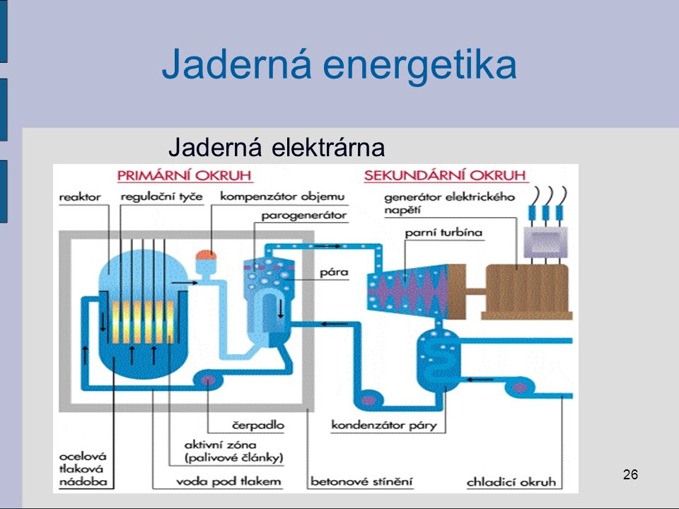 Jaderná energetika Jaderná elektrárna