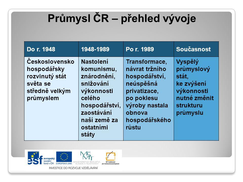 Průmysl ČR – přehled vývoje