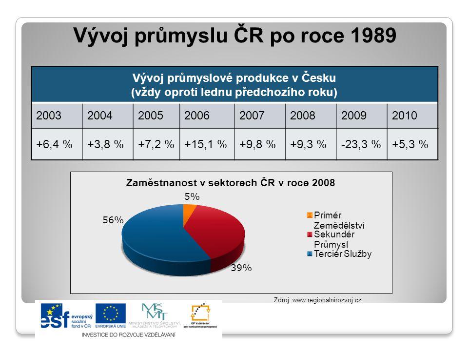 Vývoj průmyslu ČR po roce 1989