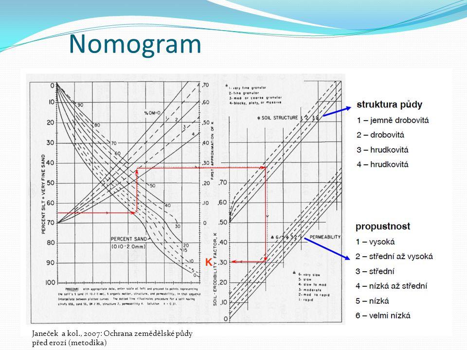 Nomogram Janeček a kol., 2007: Ochrana zemědělské půdy