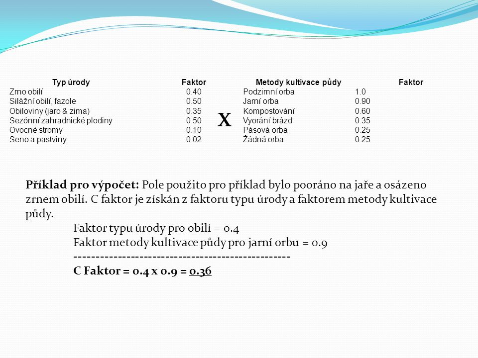 Typ úrody Faktor. Zrno obilí. 0.40. Silážní obilí, fazole. 0.50. Obiloviny (jaro & zima) 0.35.