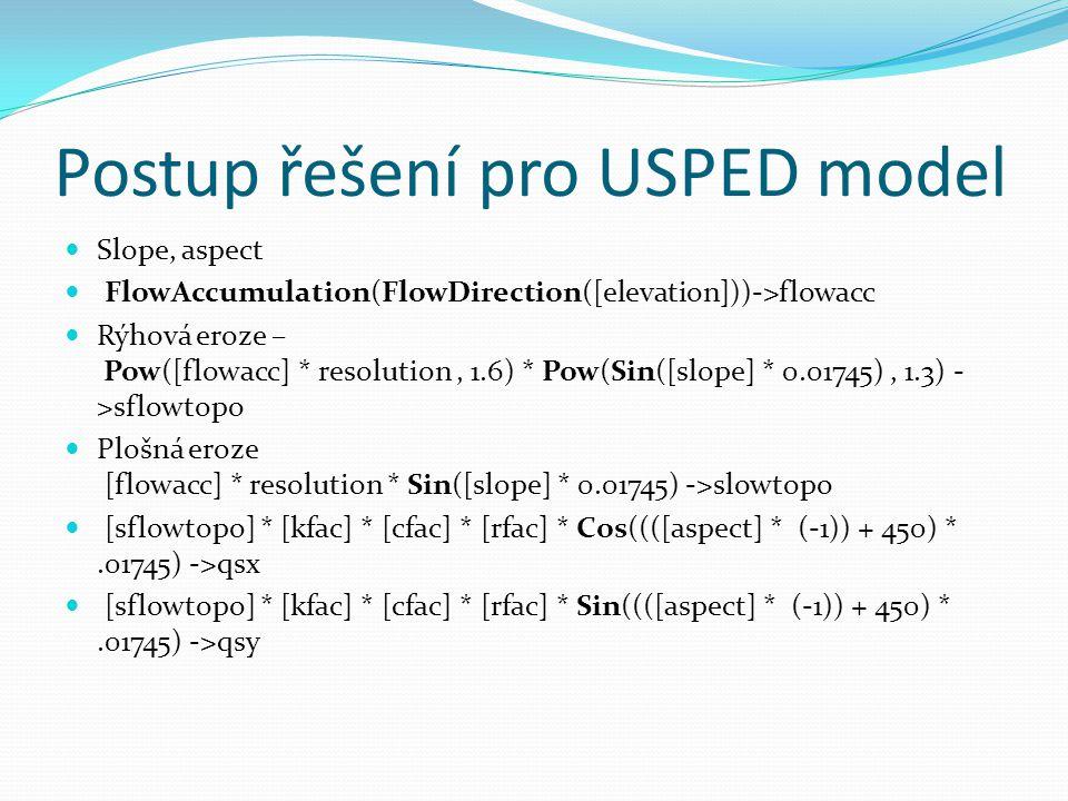 Postup řešení pro USPED model