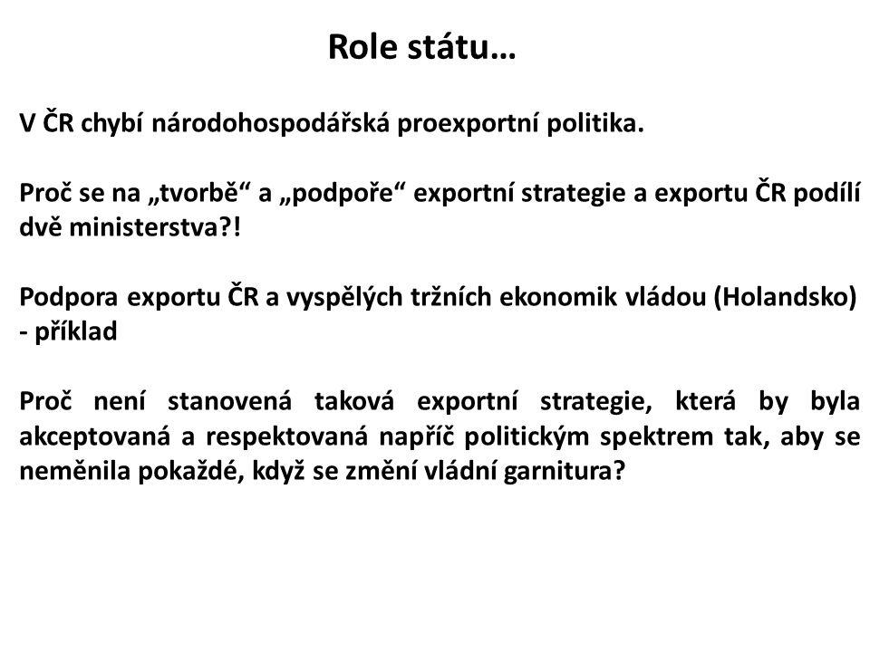 Role státu… V ČR chybí národohospodářská proexportní politika.