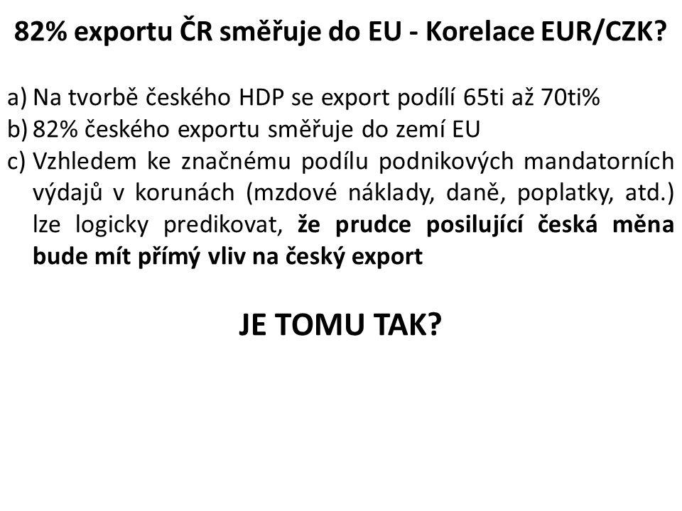 82% exportu ČR směřuje do EU - Korelace EUR/CZK