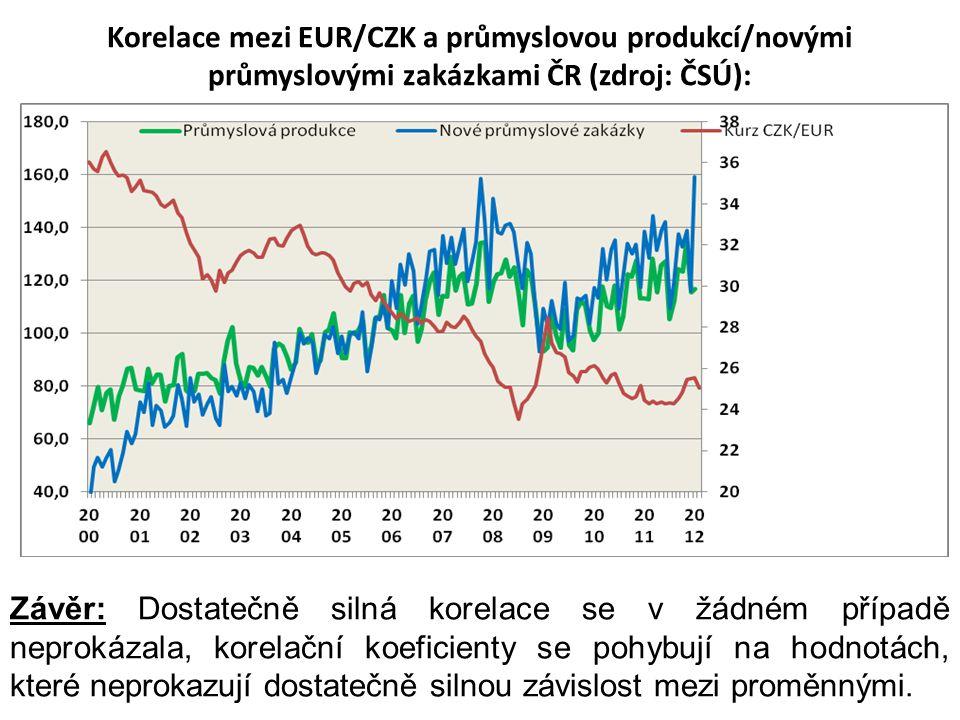 Korelace mezi EUR/CZK a průmyslovou produkcí/novými průmyslovými zakázkami ČR (zdroj: ČSÚ):