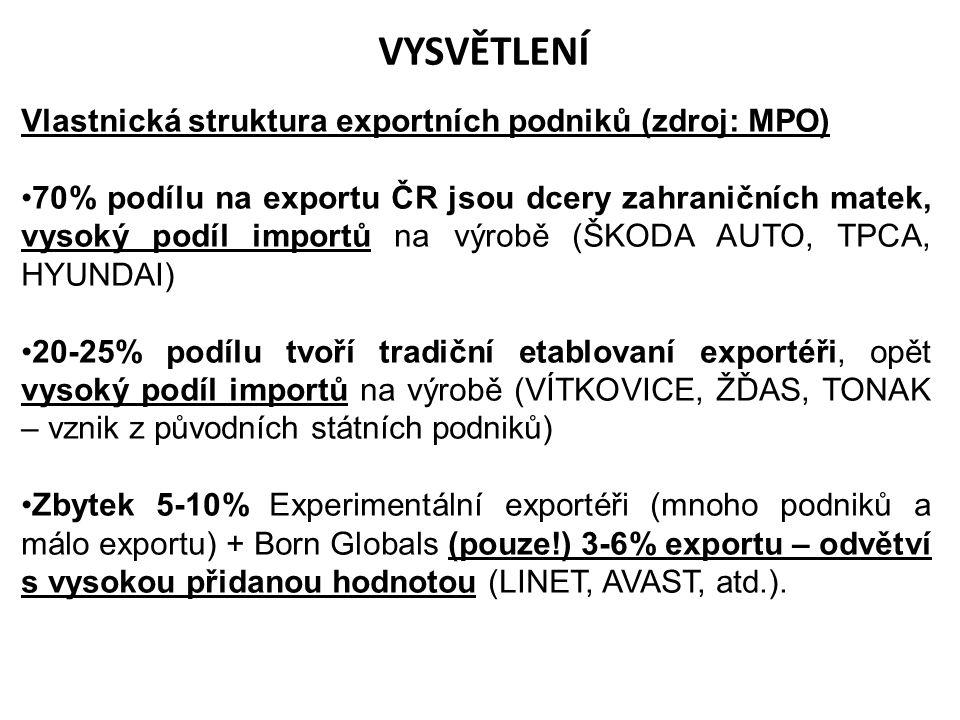 VYSVĚTLENÍ Vlastnická struktura exportních podniků (zdroj: MPO)