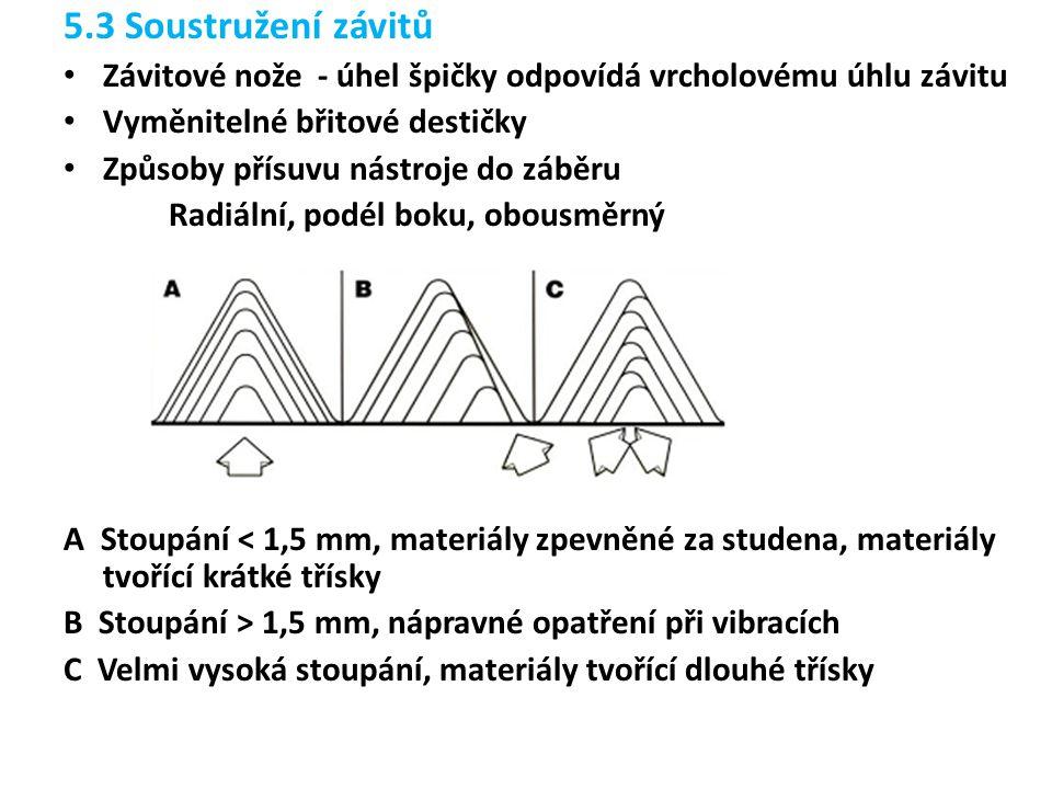 5.3 Soustružení závitů Závitové nože - úhel špičky odpovídá vrcholovému úhlu závitu. Vyměnitelné břitové destičky