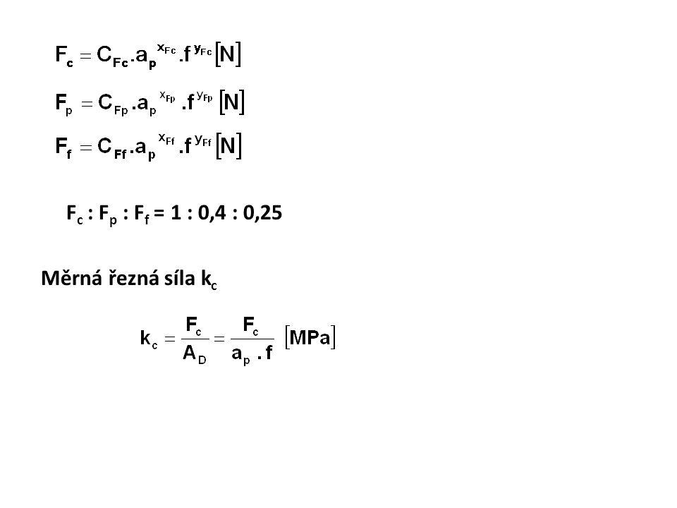 Fc : Fp : Ff = 1 : 0,4 : 0,25 Měrná řezná síla kc