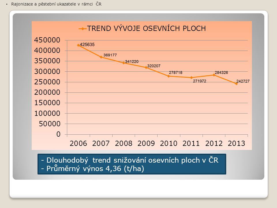 - Dlouhodobý trend snižování osevních ploch v ČR
