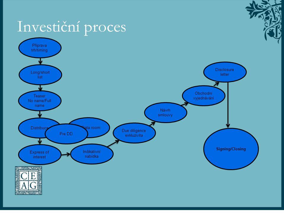 Investiční proces Příprava trh/timing Disclosure letter