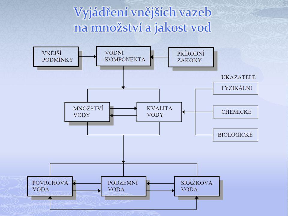 Vyjádření vnějších vazeb na množství a jakost vod