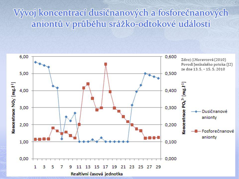 Vývoj koncentrací dusičnanových a fosforečnanových aniontů v průběhu srážko-odtokové události
