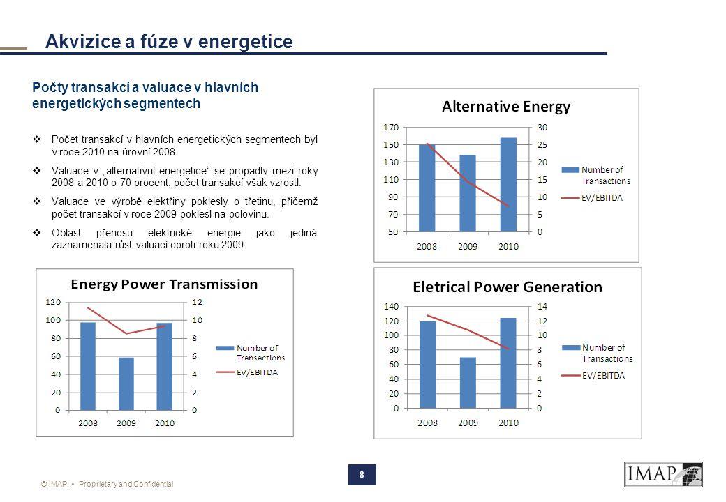 Akvizice a fúze v energetice