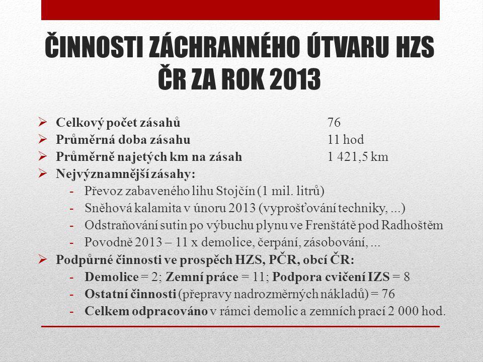 ČINNOSTI ZÁCHRANNÉHO ÚTVARU HZS ČR ZA ROK 2013