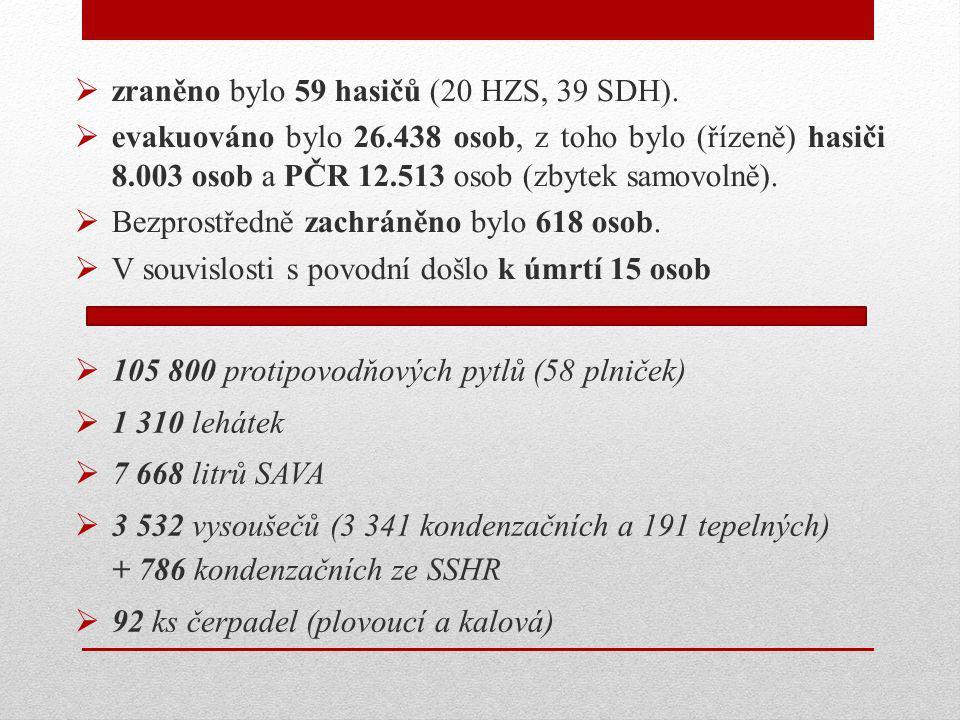 zraněno bylo 59 hasičů (20 HZS, 39 SDH).